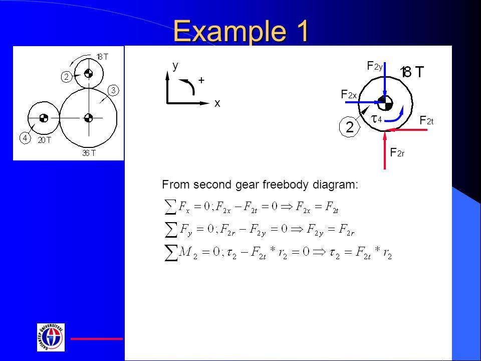 Example 1 x y + F2r F2t F2x F2y t4 From second gear freebody diagram: