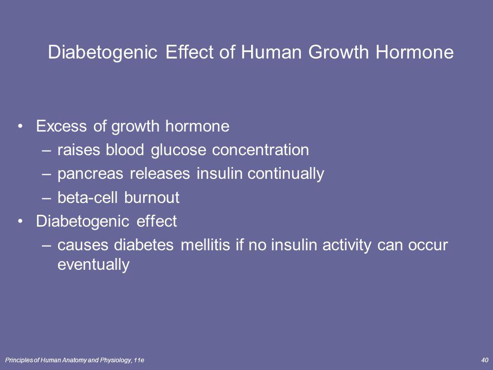 Diabetogenic Effect of Human Growth Hormone