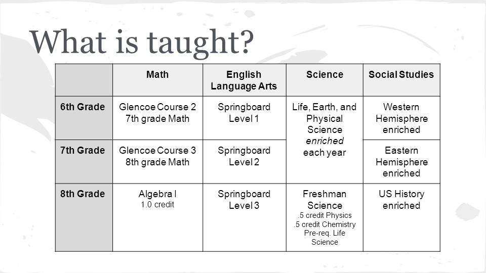 What is taught Math English Language Arts Science Social Studies