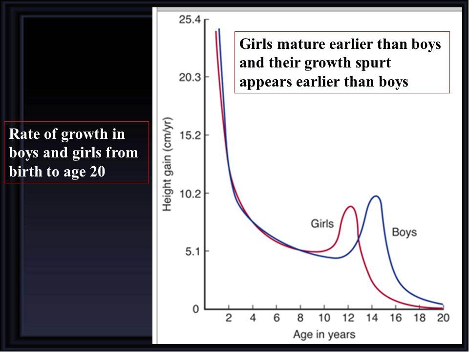 Girls mature earlier than boys and their growth spurt appears earlier than boys