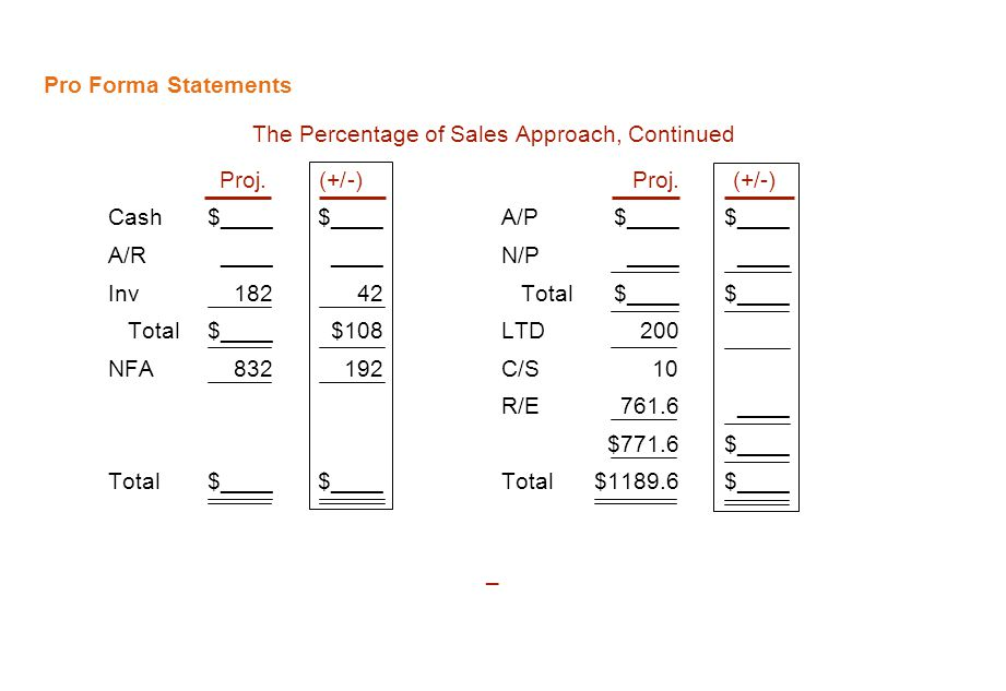 The Percentage of Sales Approach, Continued