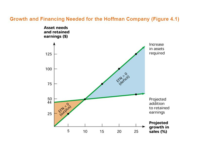 Growth and Financing Needed for the Hoffman Company (Figure 4.1)