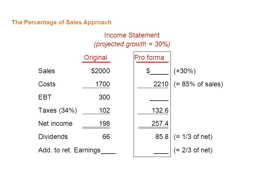The Percentage of Sales Approach