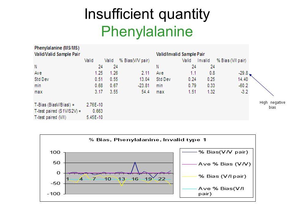 Insufficient quantity Phenylalanine