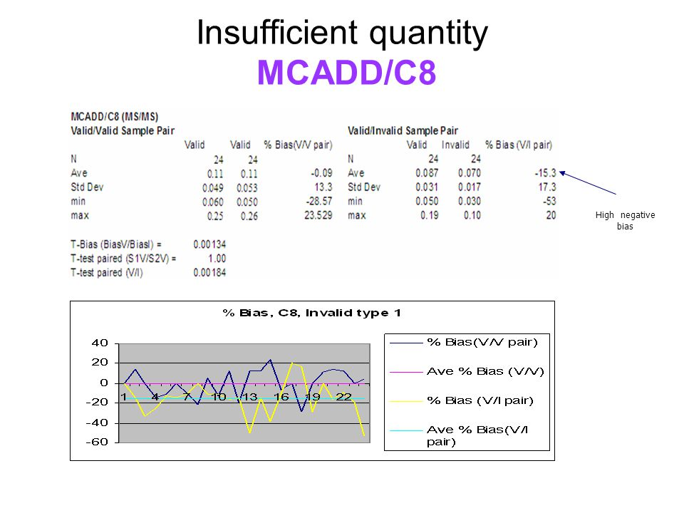 Insufficient quantity MCADD/C8