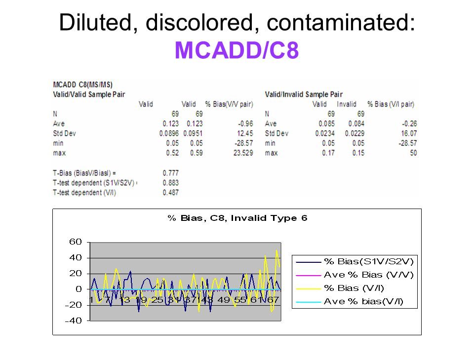 Diluted, discolored, contaminated: MCADD/C8