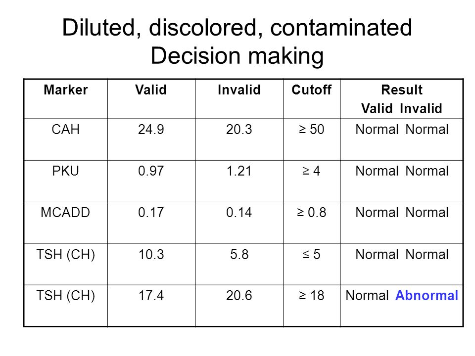 Diluted, discolored, contaminated Decision making