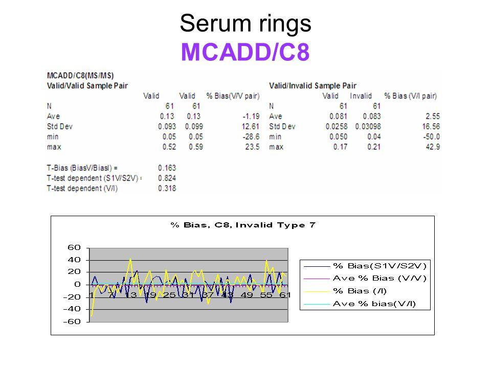 Serum rings MCADD/C8