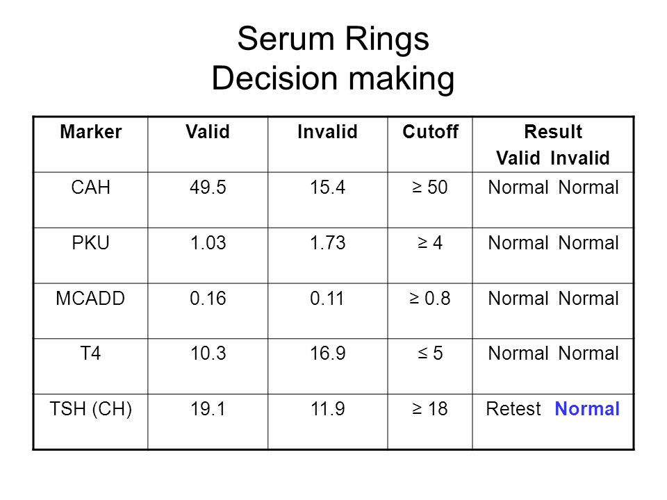 Serum Rings Decision making