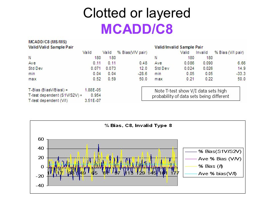 Clotted or layered MCADD/C8