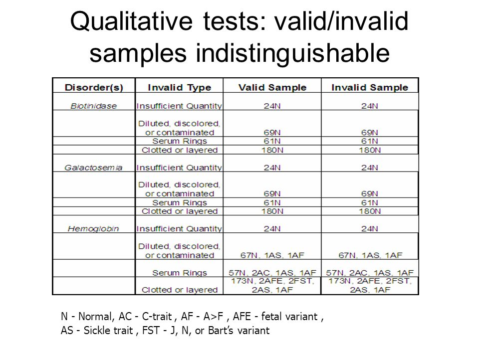 Qualitative tests: valid/invalid samples indistinguishable