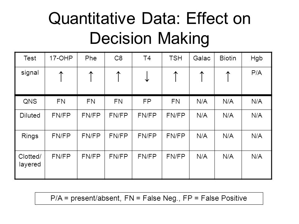 Quantitative Data: Effect on Decision Making