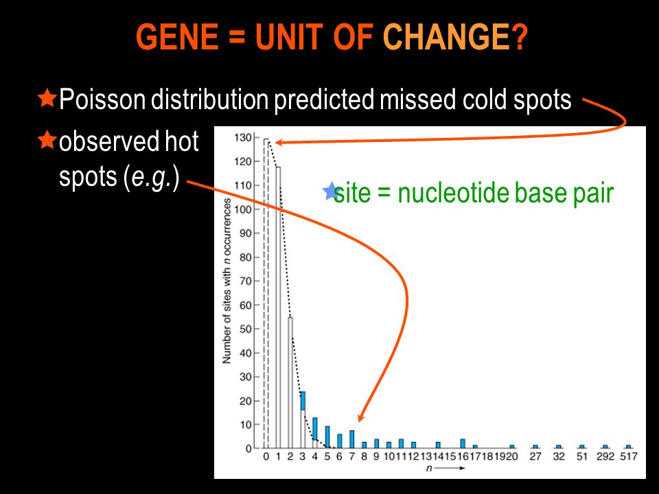GENE = UNIT OF CHANGE Poisson distribution predicted missed cold spots.