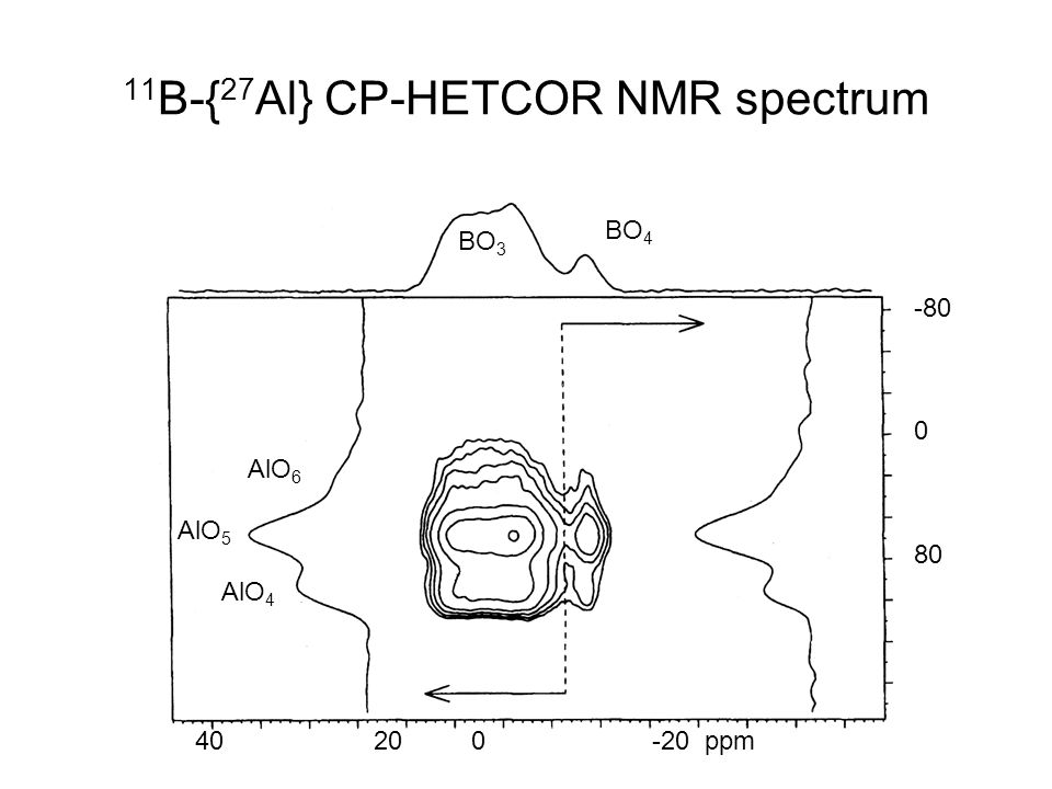 11B-{27Al} CP-HETCOR NMR spectrum