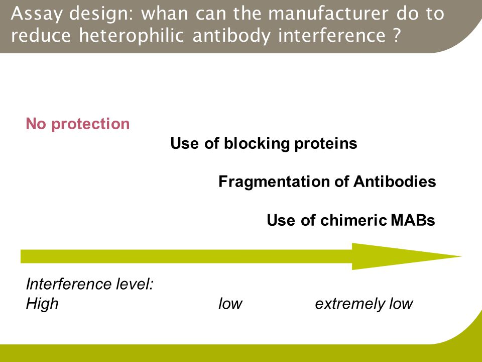 Assay design: whan can the manufacturer do to reduce heterophilic antibody interference