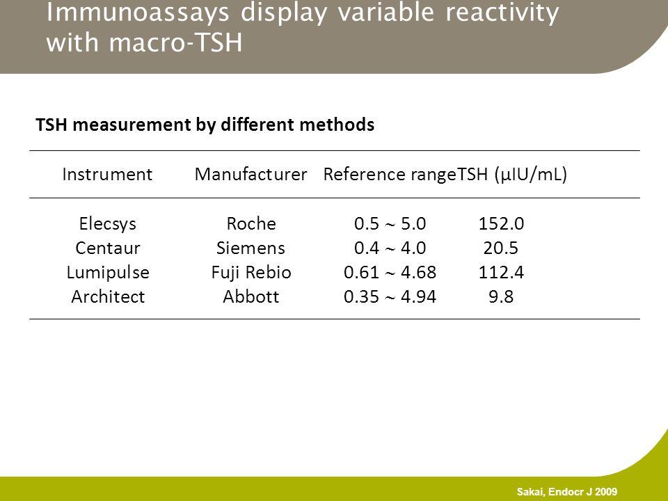 Immunoassays display variable reactivity with macro-TSH