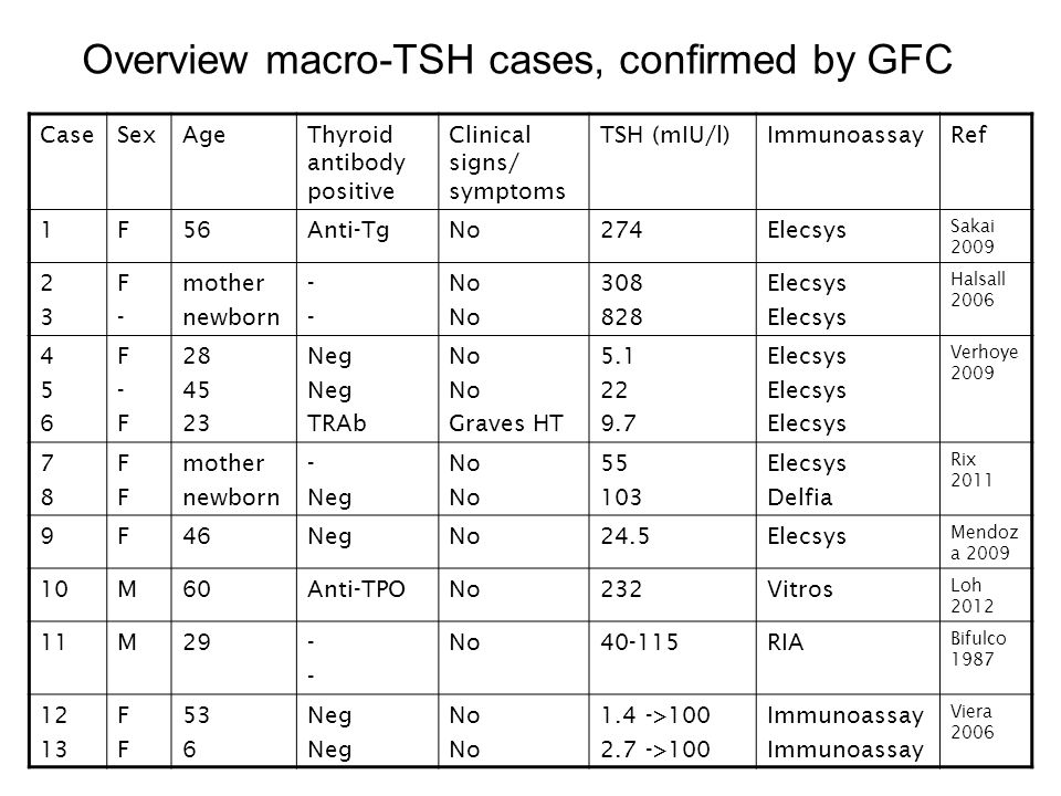 Overview macro-TSH cases, confirmed by GFC
