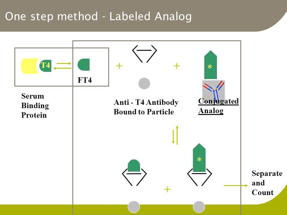 One step method - Labeled Analog