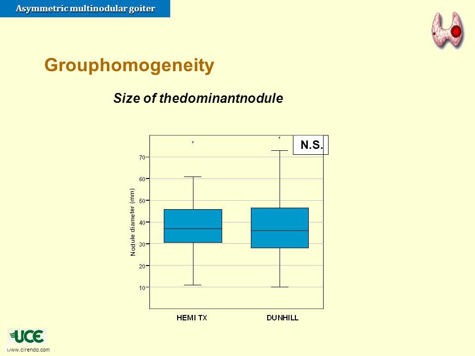 Grouphomogeneity Size of thedominantnodule N.S. 21