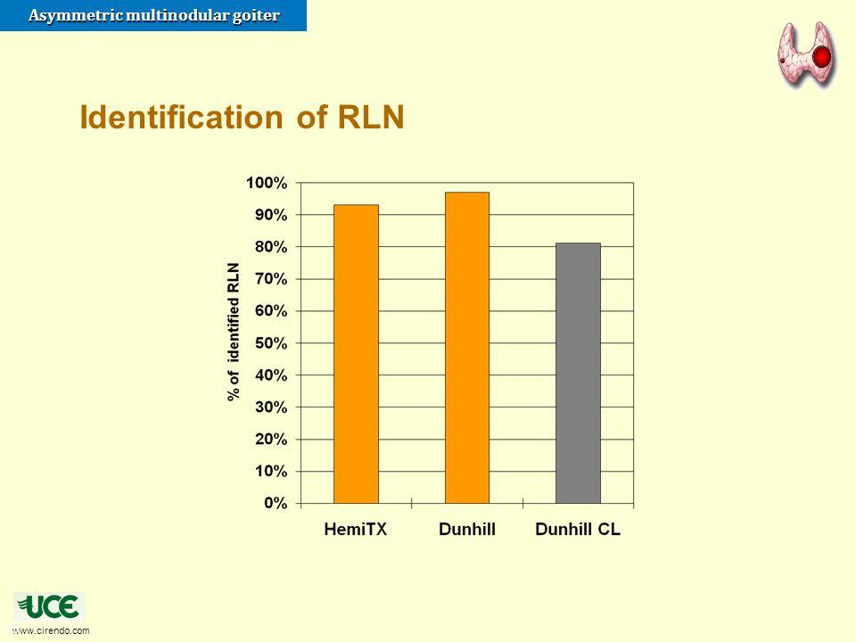 Identification of RLN 25