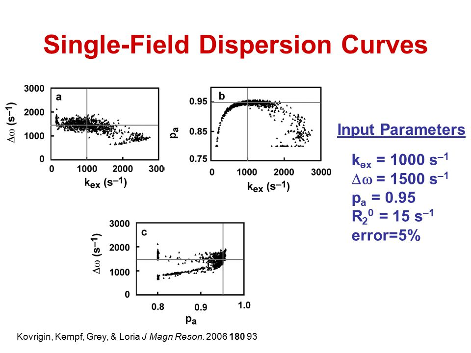 Single-Field Dispersion Curves