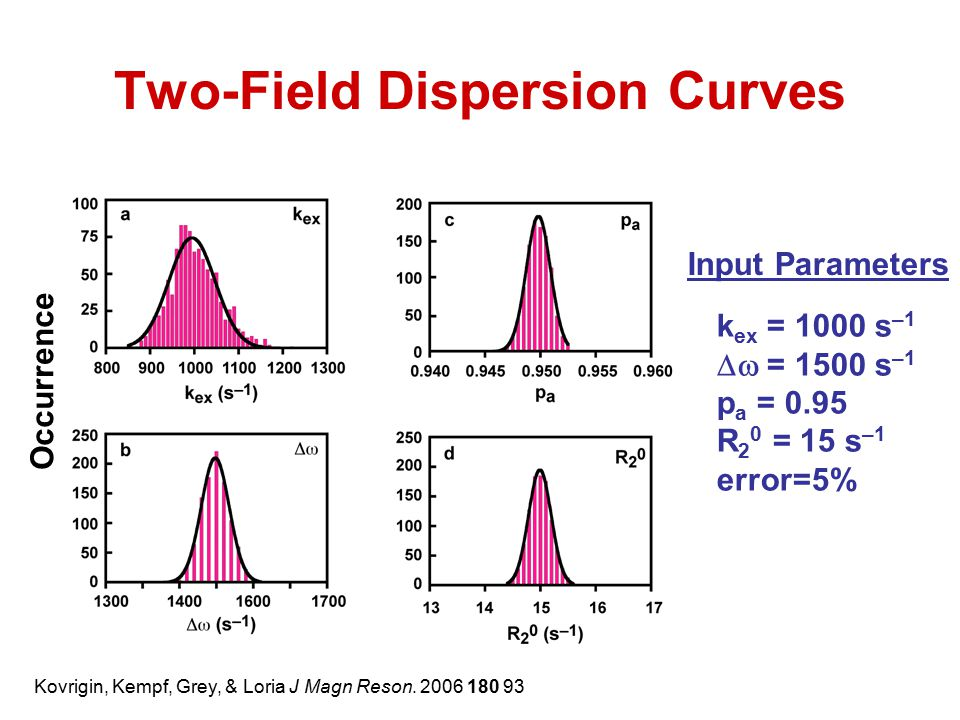 Two-Field Dispersion Curves