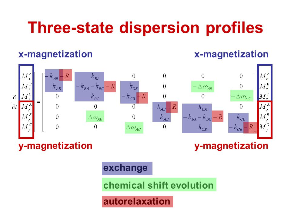Three-state dispersion profiles