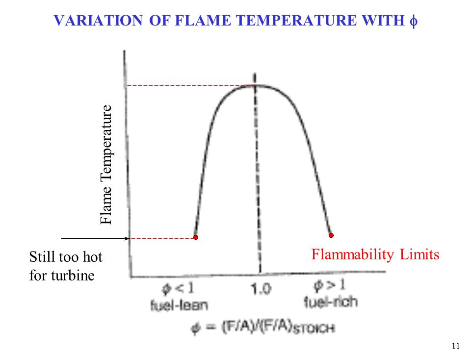 VARIATION OF FLAME TEMPERATURE WITH f