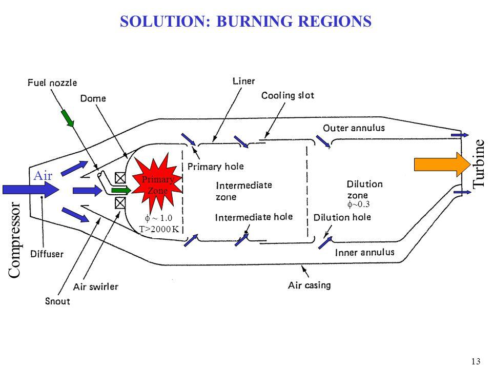 SOLUTION: BURNING REGIONS