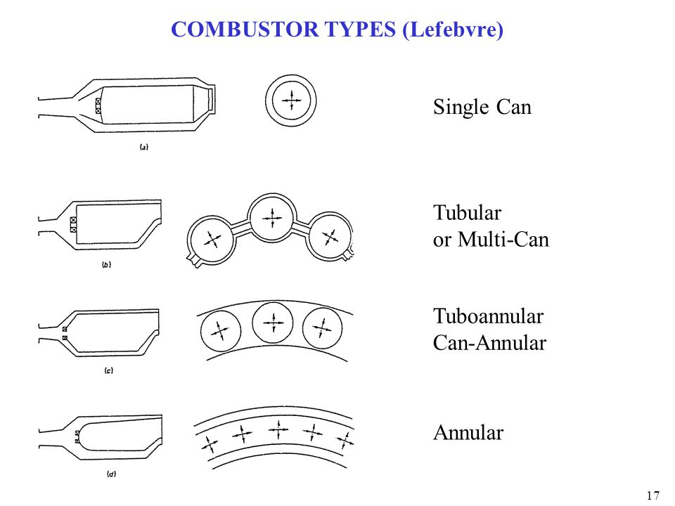 COMBUSTOR TYPES (Lefebvre)