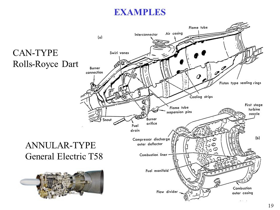 EXAMPLES CAN-TYPE Rolls-Royce Dart ANNULAR-TYPE General Electric T58