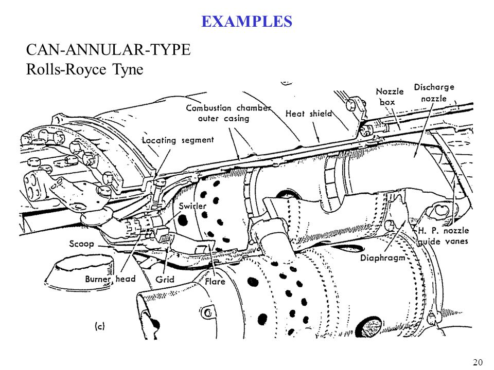 EXAMPLES CAN-ANNULAR-TYPE Rolls-Royce Tyne