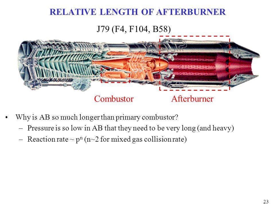 RELATIVE LENGTH OF AFTERBURNER