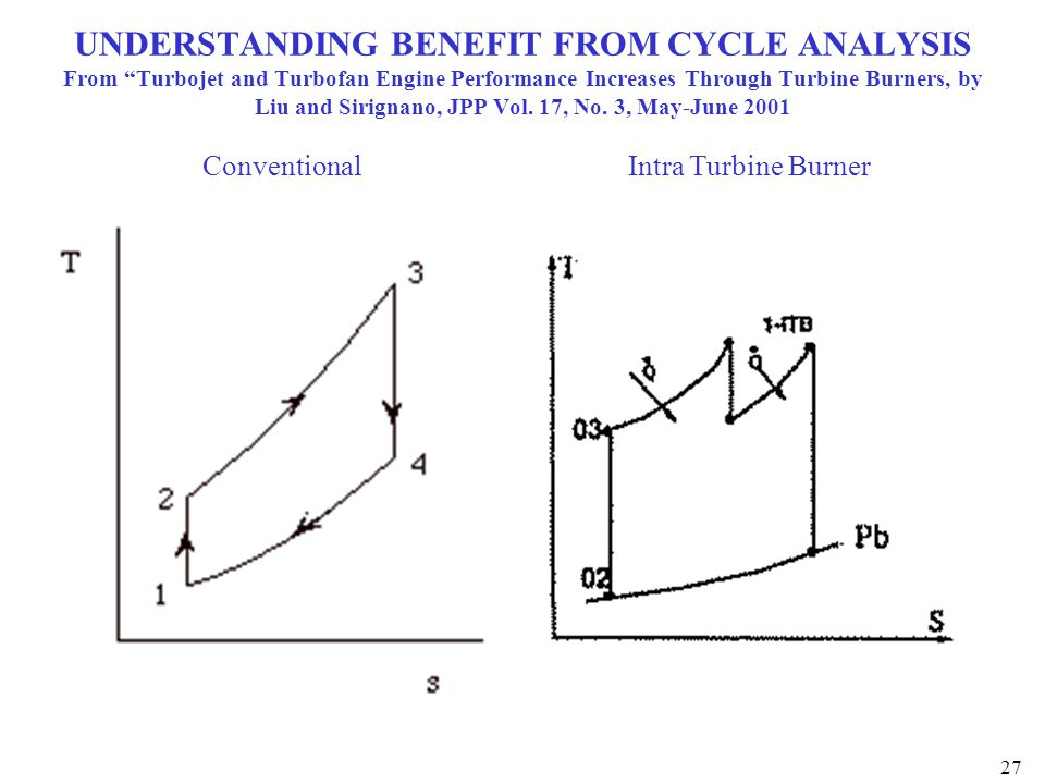 UNDERSTANDING BENEFIT FROM CYCLE ANALYSIS From Turbojet and Turbofan Engine Performance Increases Through Turbine Burners, by Liu and Sirignano, JPP Vol. 17, No. 3, May-June 2001