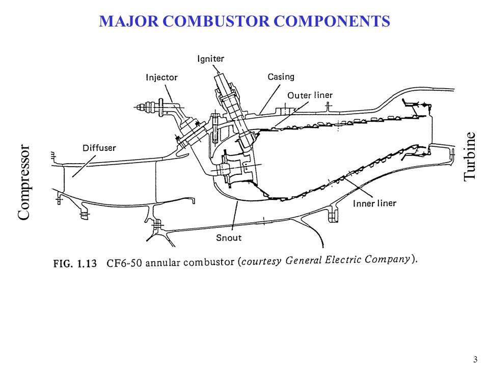 MAJOR COMBUSTOR COMPONENTS