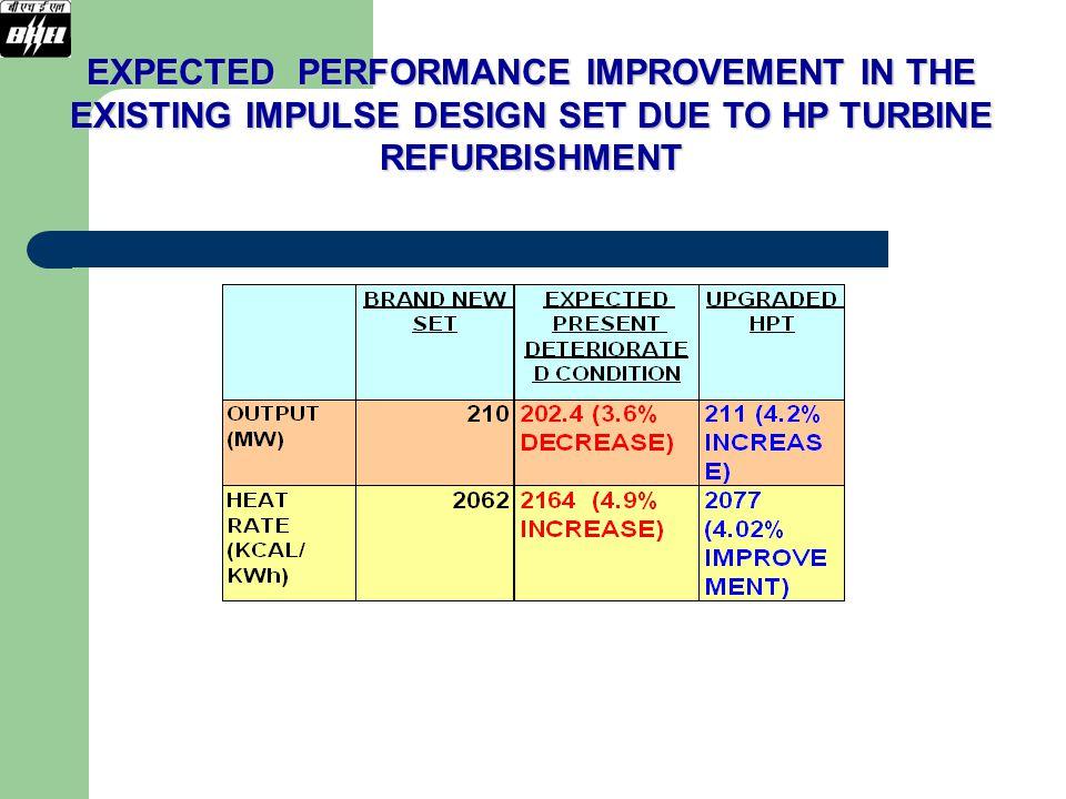 EXPECTED PERFORMANCE IMPROVEMENT IN THE EXISTING IMPULSE DESIGN SET DUE TO HP TURBINE REFURBISHMENT