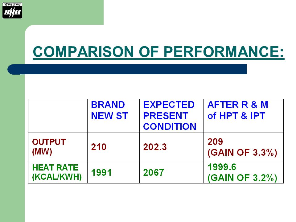 COMPARISON OF PERFORMANCE: