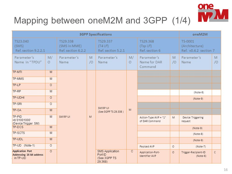 Mapping between oneM2M and 3GPP (1/4)