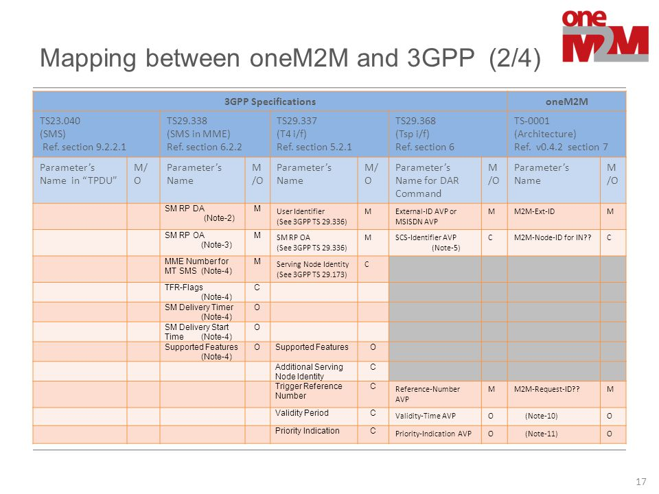 Mapping between oneM2M and 3GPP (2/4)