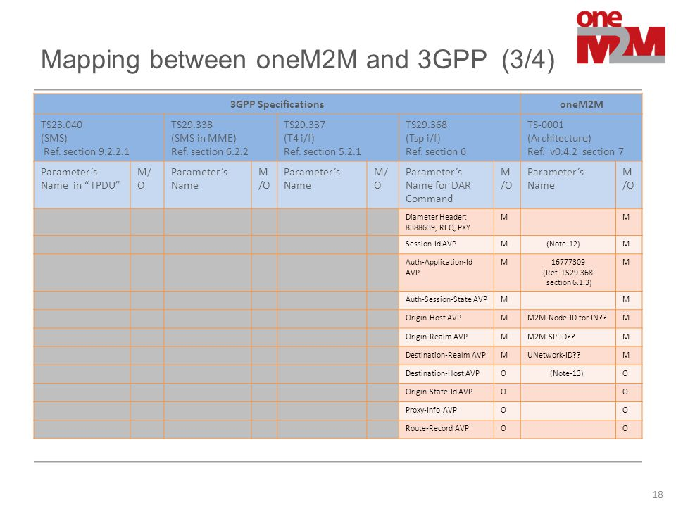 Mapping between oneM2M and 3GPP (3/4)