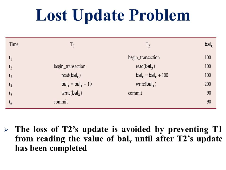 Lost Update Problem The loss of T2's update is avoided by preventing T1 from reading the value of balx until after T2's update has been completed.