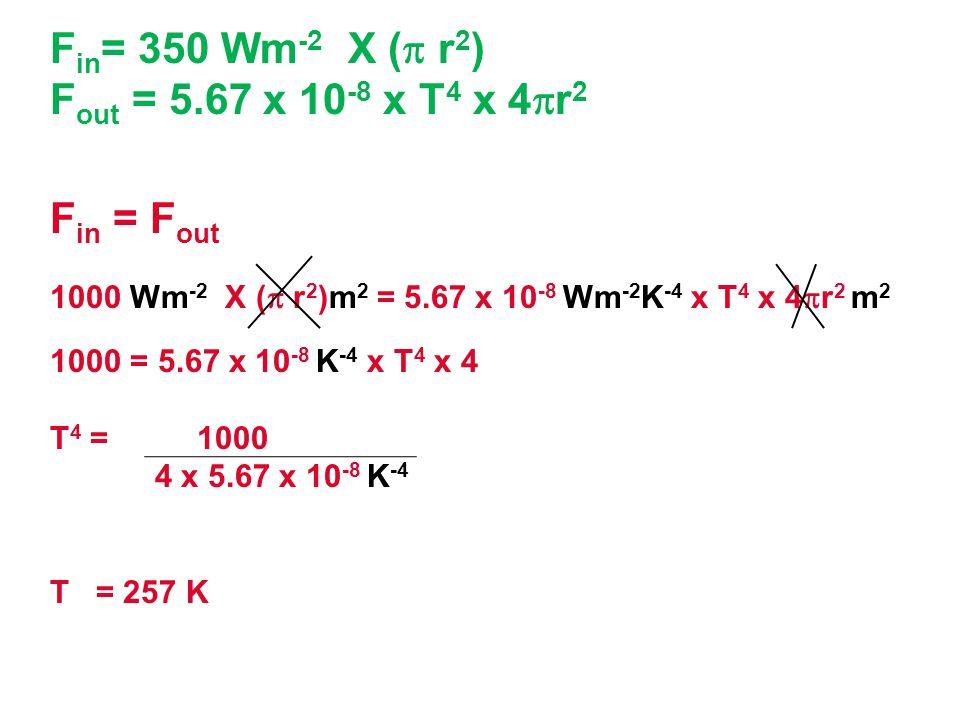 Fin= 350 Wm-2 X ( r2) Fout = 5.67 x 10-8 x T4 x 4r2 Fin = Fout