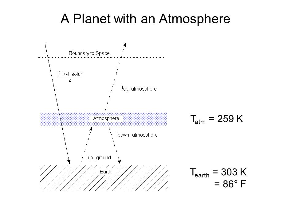 A Planet with an Atmosphere