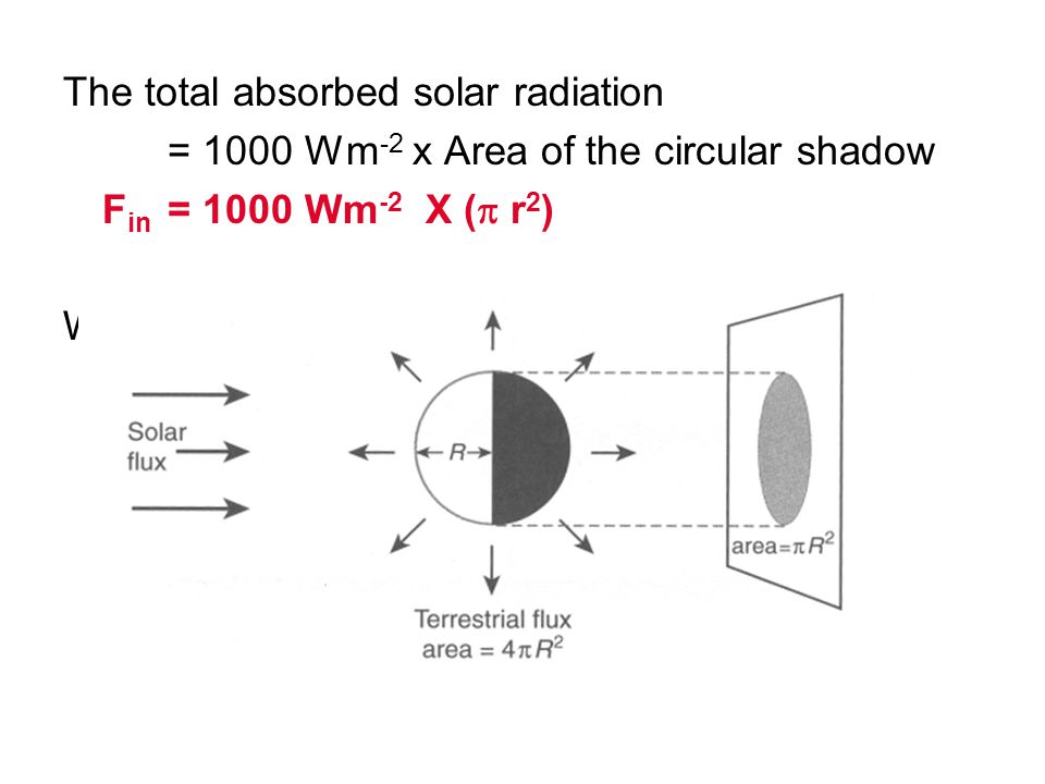 The total absorbed solar radiation