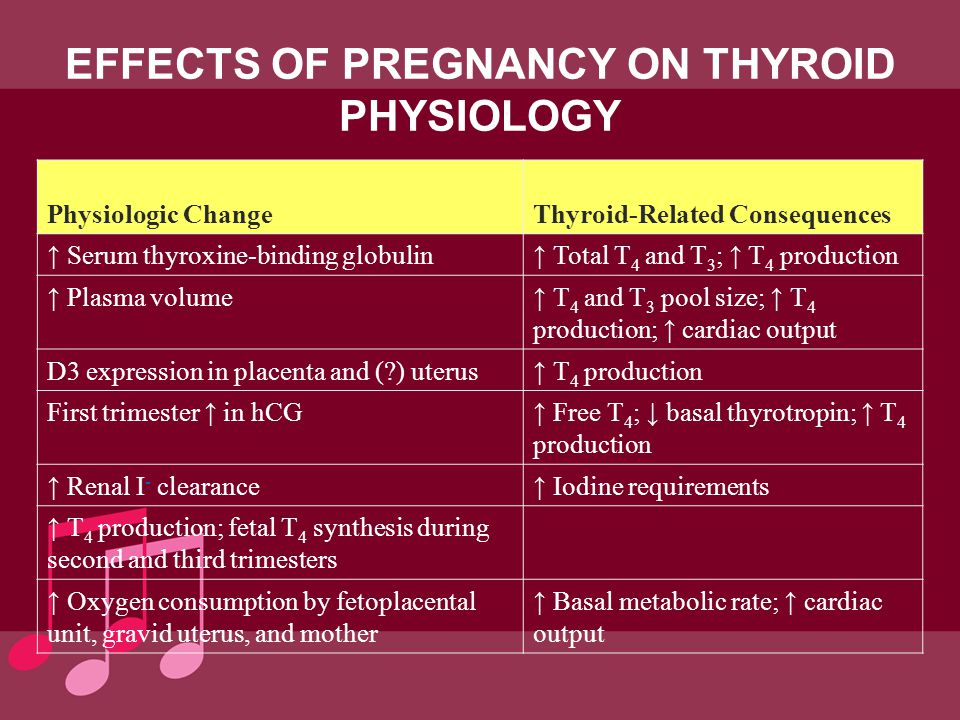 EFFECTS OF PREGNANCY ON THYROID PHYSIOLOGY