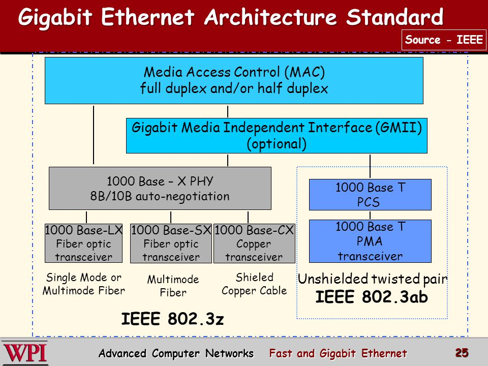 Gigabit Ethernet Architecture Standard