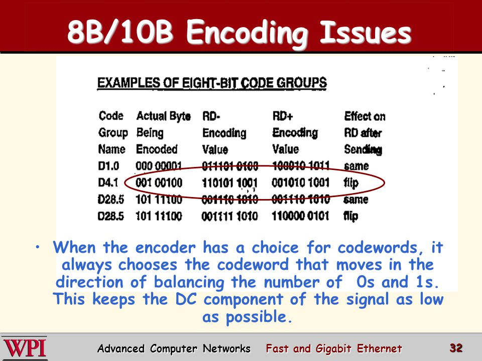 advanced computer networks Cs577/ee537 advanced computer networks summer 2003 instructor: bob kinicki general and historic course information academic honesty policies required text: none.