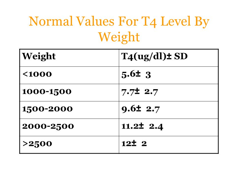 Normal Values For T4 Level By Weight