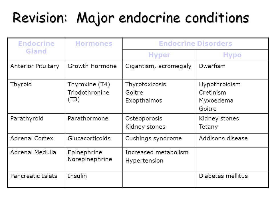 Revision: Major endocrine conditions