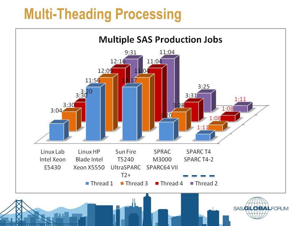 Multi-Theading Processing